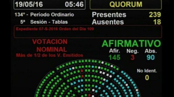 Votación Ley Antidespidos