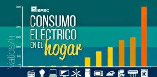consumo-electromestico